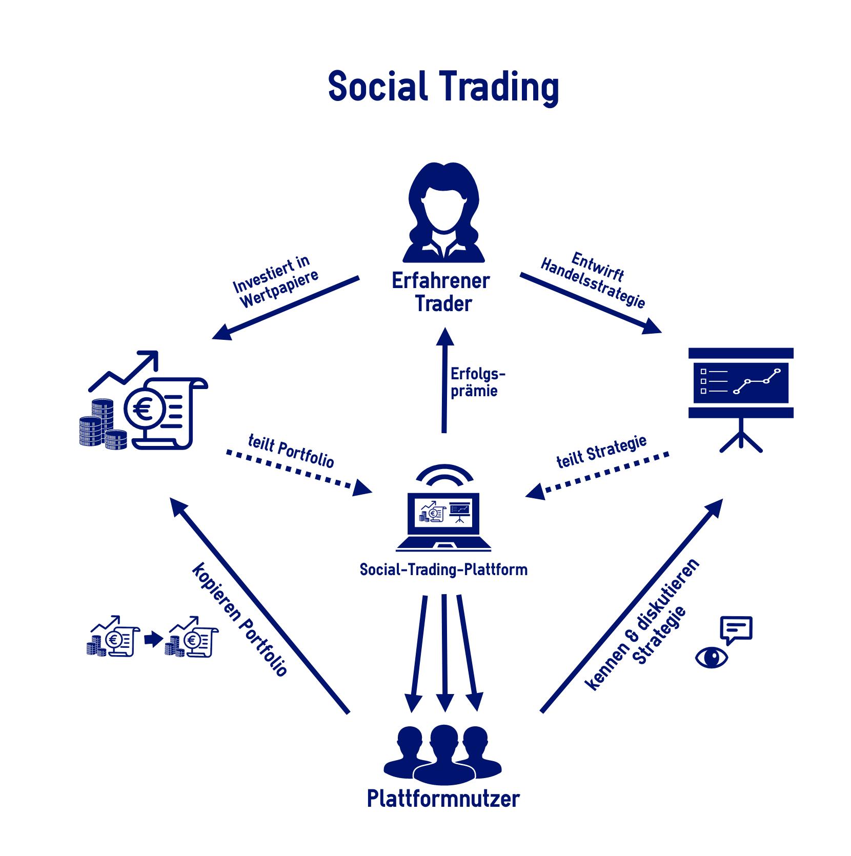 Social Trading: Cos'è, Come Funziona E Piattaforme Consigliate